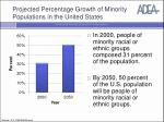 projected percentage growth of minority populations in the united states