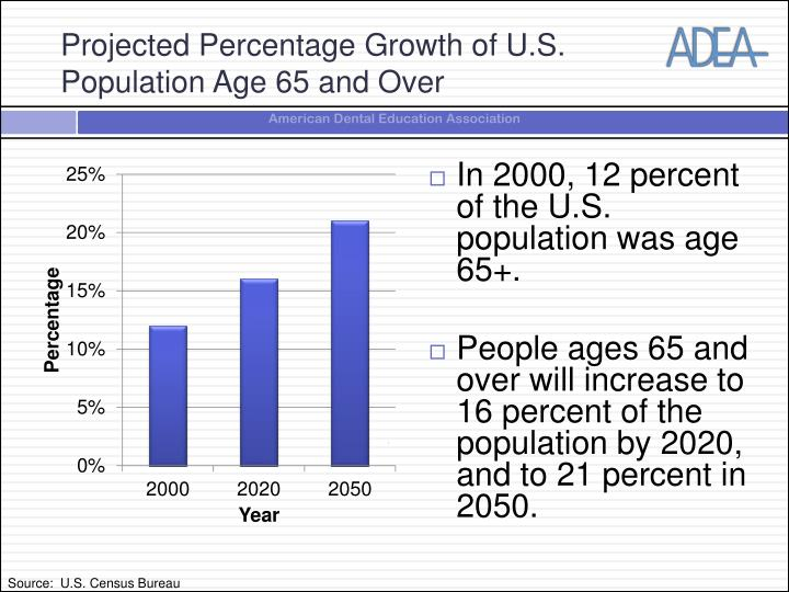 Projected Percentage Growth of U.S. Population Age 65 and Over