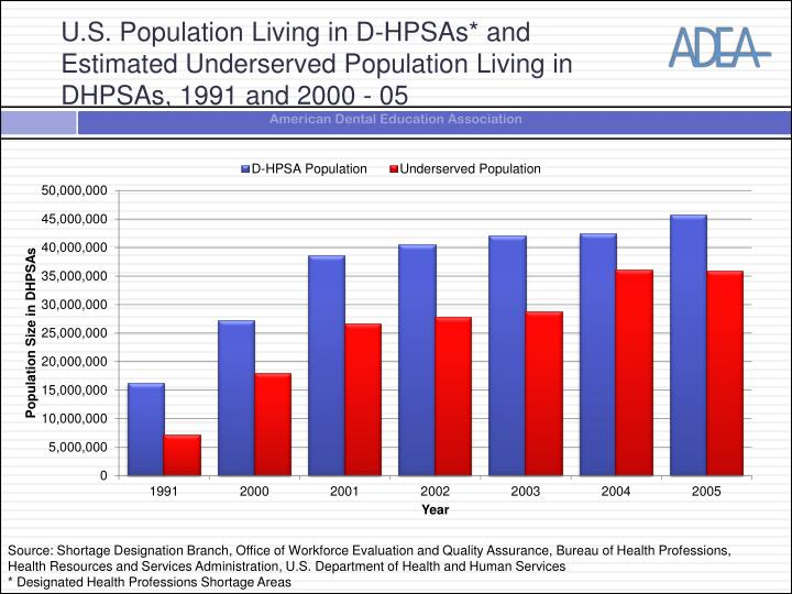 U.S. Population Living in D-HPSAs* and Estimated Underserved Population Living in