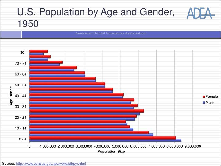 U.S. Population by Age and Gender, 1950