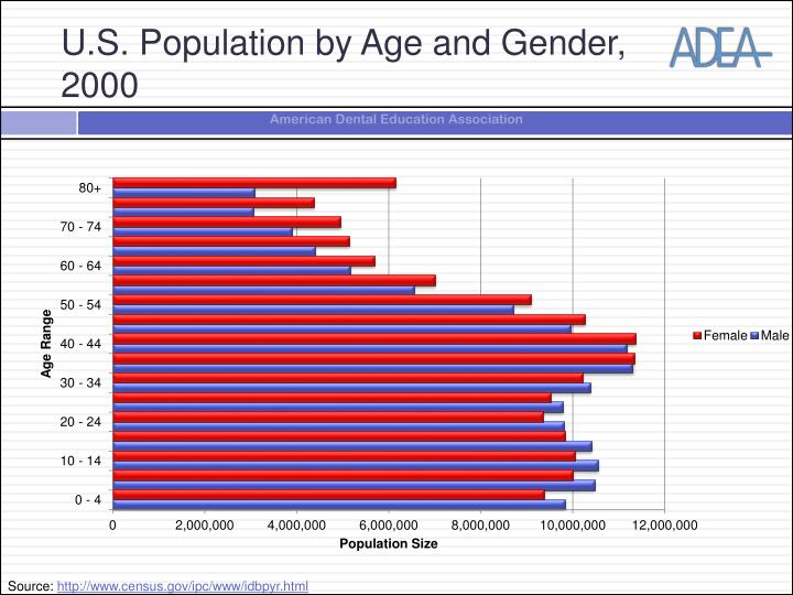 U.S. Population by Age and Gender, 2000