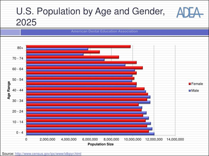 U.S. Population by Age and Gender, 2025
