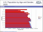 u s population by age and gender 2025