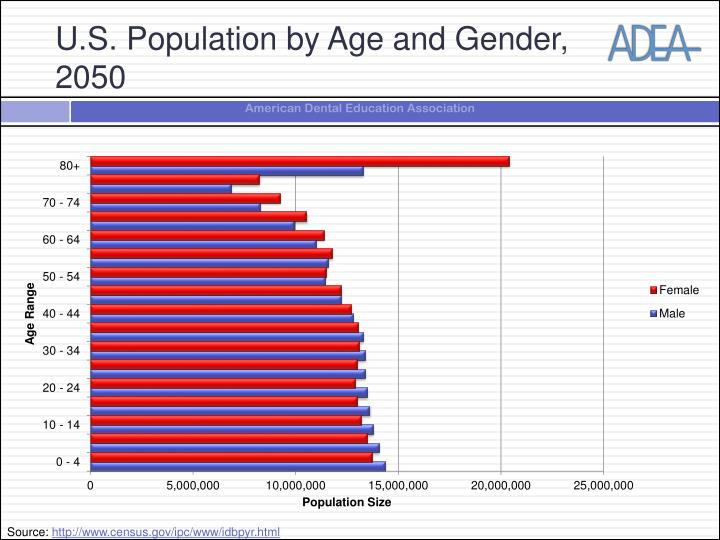 U.S. Population by Age and Gender, 2050