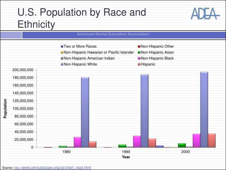 U.S. Population by Race and Ethnicity