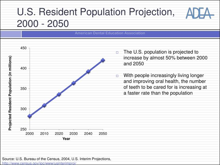 The U.S. population is projected to increase by almost 50% between 2000 and 2050