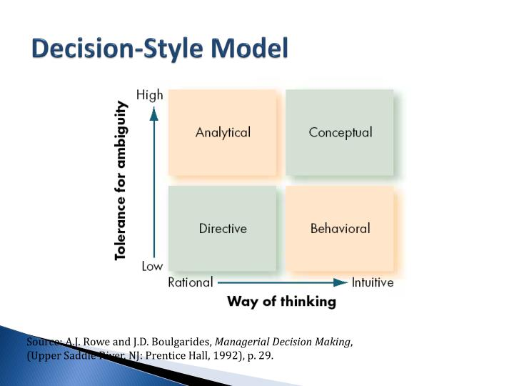 Decision-Style Model