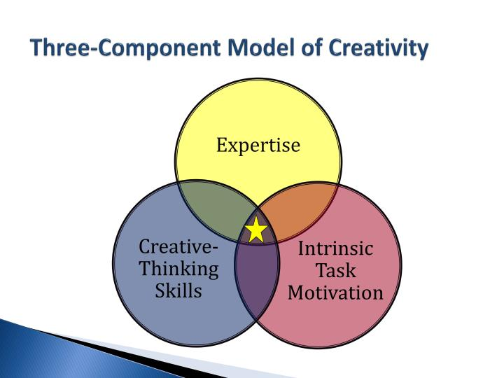 Three-Component Model of Creativity