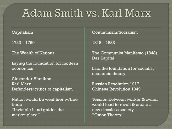 Adam Smith vs. Karl Marx