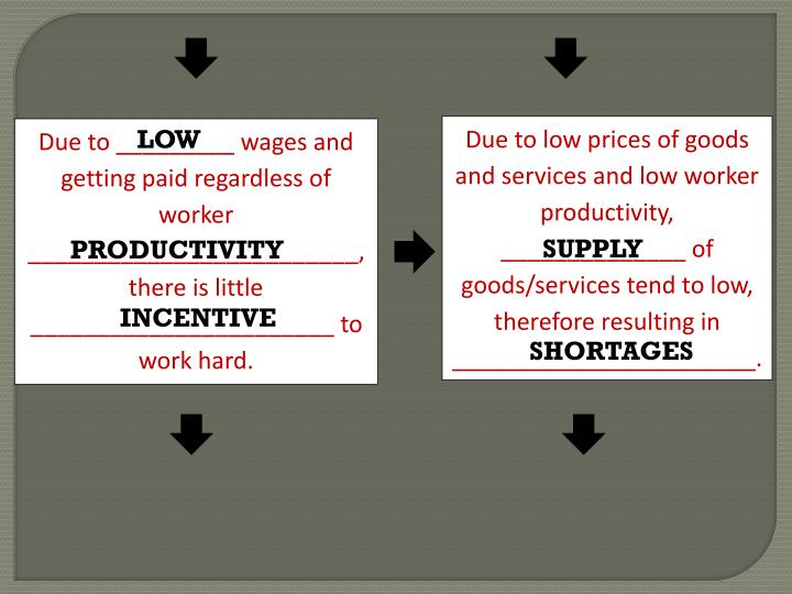 Due to low prices of goods and services and low worker productivity,