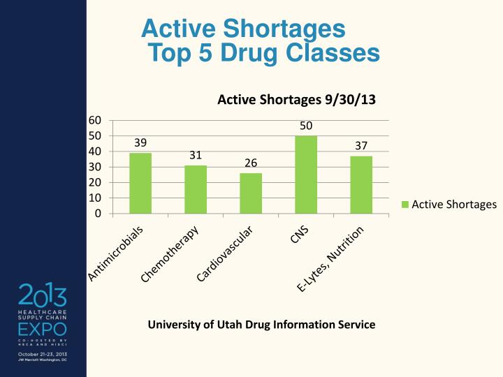 Active Shortages