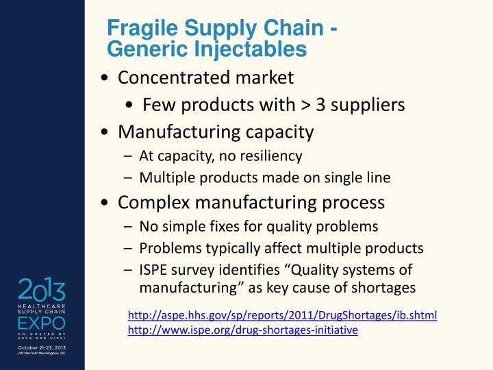 Fragile Supply Chain -