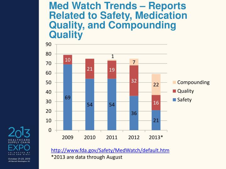 Med Watch Trends – Reports Related to Safety, Medication Quality, and Compounding Quality
