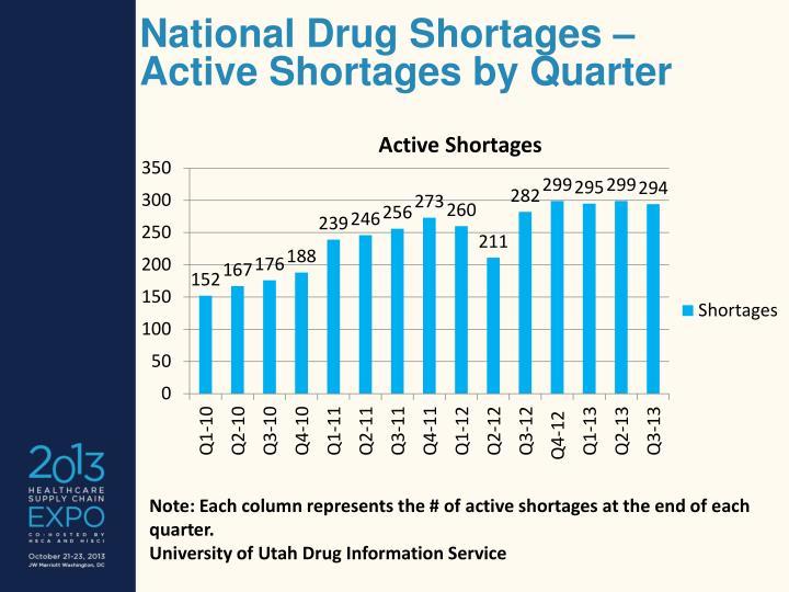 National Drug Shortages –