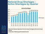 national drug shortages active shortages by quarter
