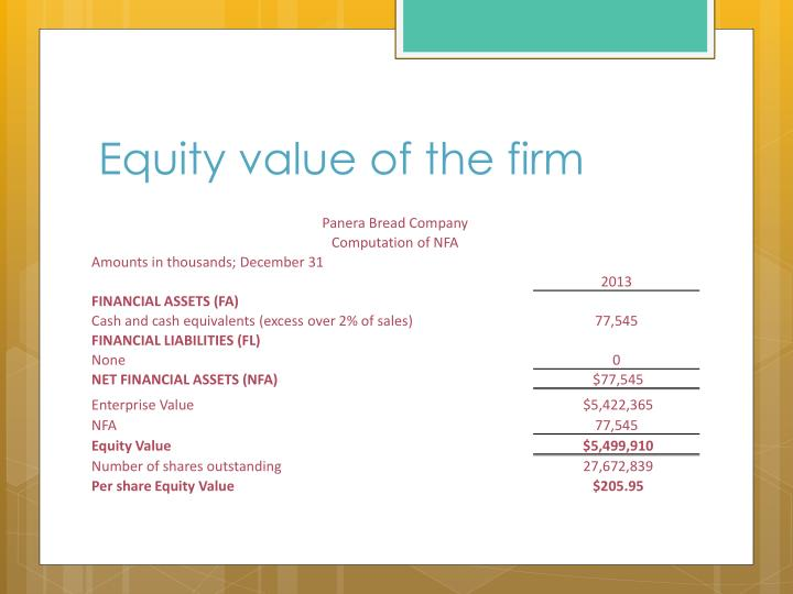 Equity value of the firm