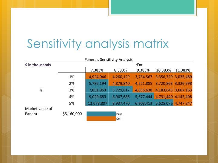 Sensitivity analysis matrix