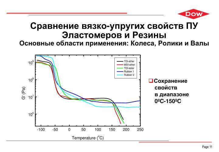 Сравнение вязко-упругих свойств ПУ Эластомеров и Резины
