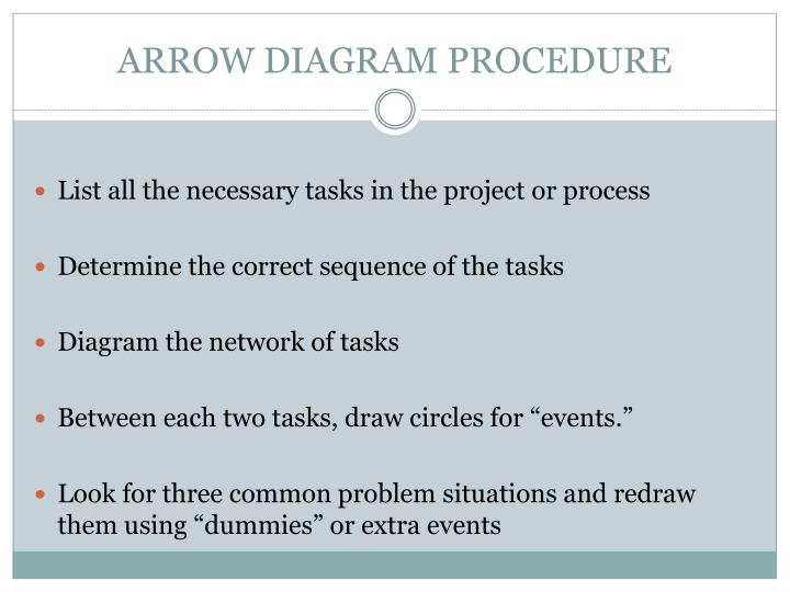 ARROW DIAGRAM PROCEDURE