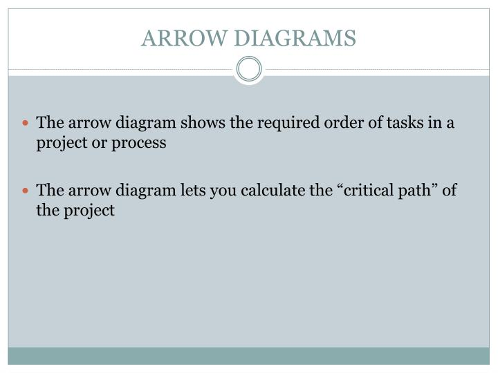 ARROW DIAGRAMS