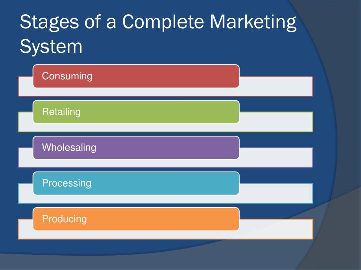Stages of a complete marketing system