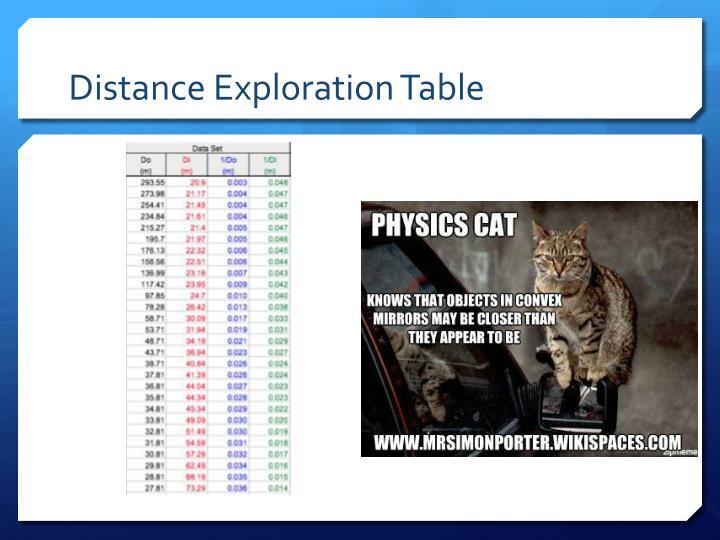 Distance Exploration Table