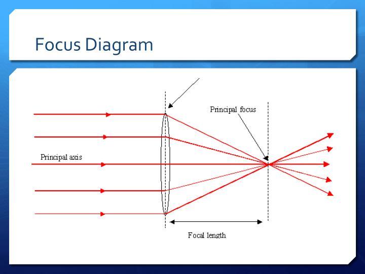 Focus Diagram