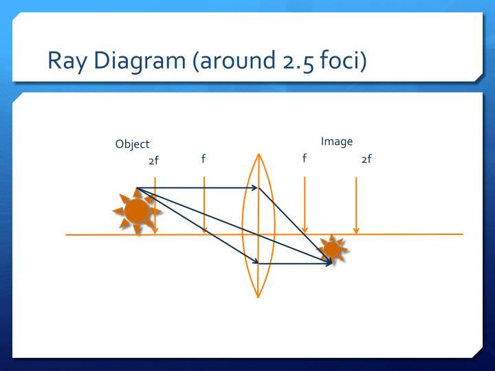 Ray Diagram (around