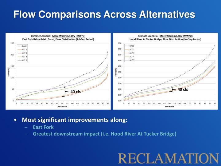 Flow Comparisons Across Alternatives