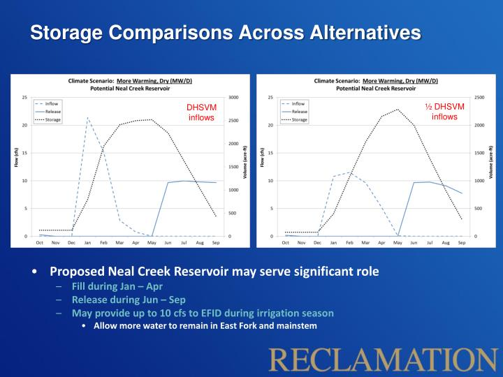 Storage Comparisons Across Alternatives