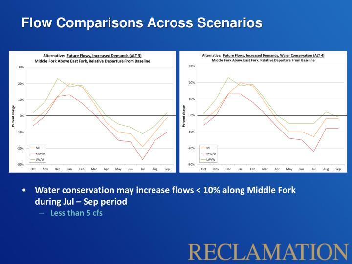 Flow Comparisons Across Scenarios