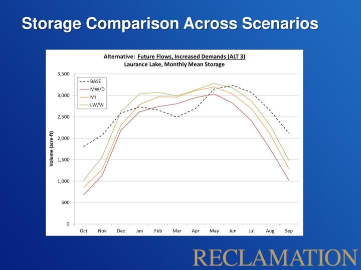 Storage Comparison Across Scenarios