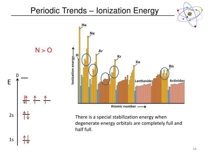 Periodic Trends – Ionization Energy