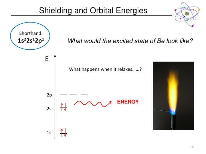 Shielding and Orbital Energies
