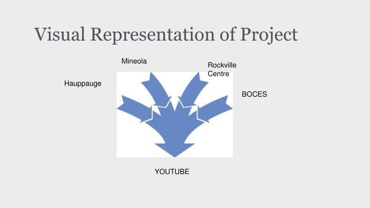 Visual representation of project