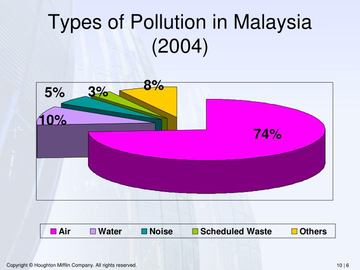 Types of Pollution in Malaysia (2004)