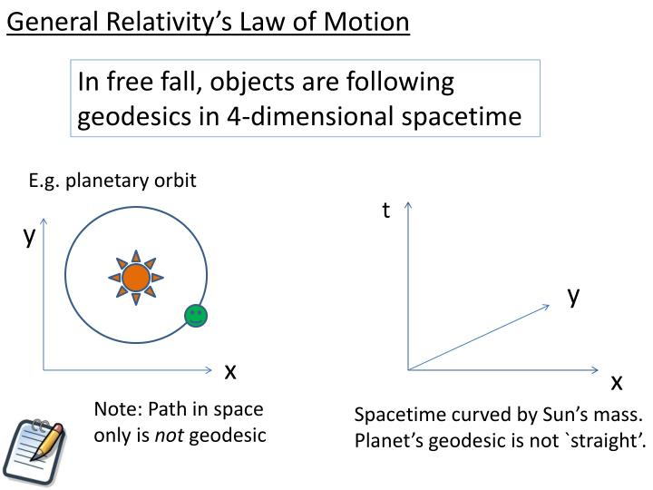 In free fall, objects are following