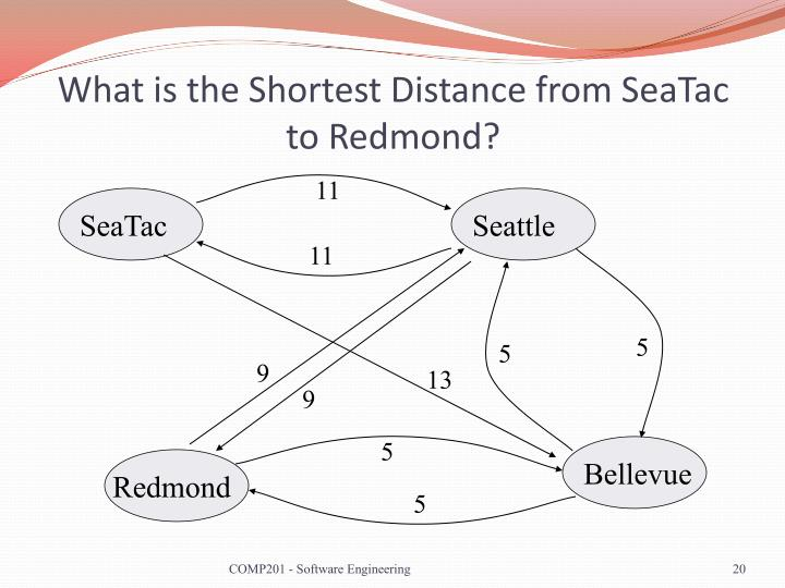 What is the Shortest Distance from SeaTac to Redmond?