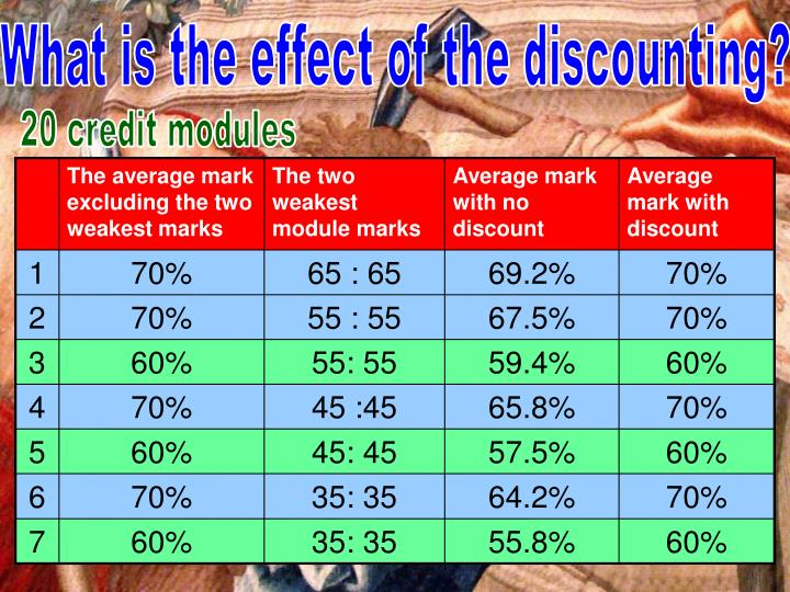 What is the effect of the discounting?