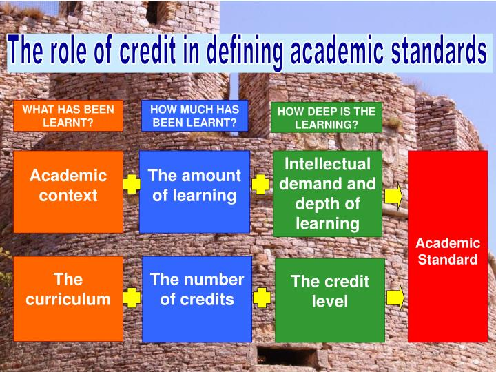 The role of credit in defining academic standards
