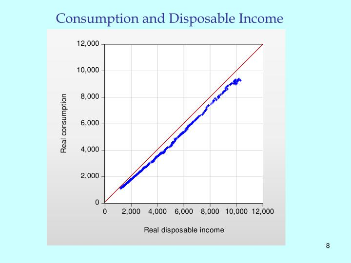 Consumption and Disposable Income