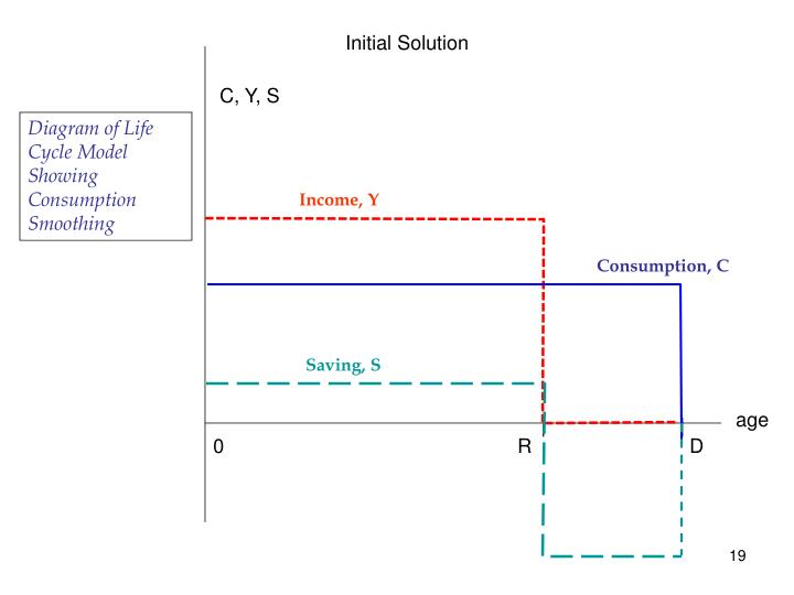 Initial Solution
