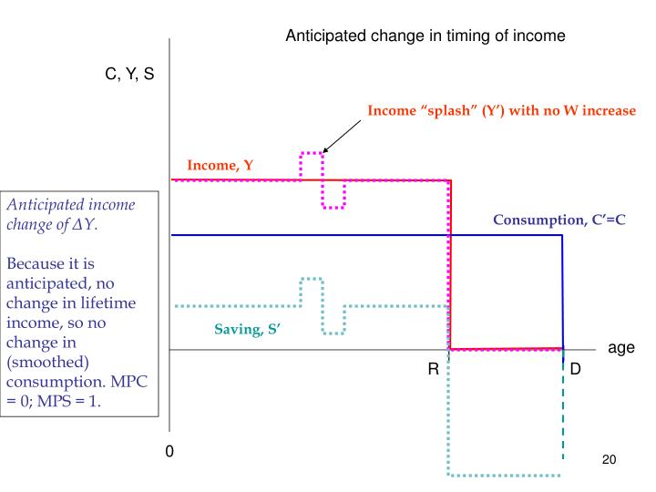 Anticipated change in timing of income