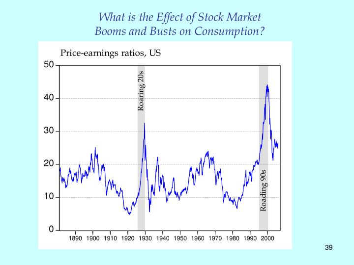 What is the Effect of Stock Market