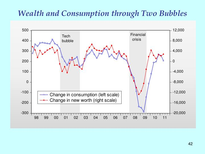 Wealth and Consumption through Two Bubbles
