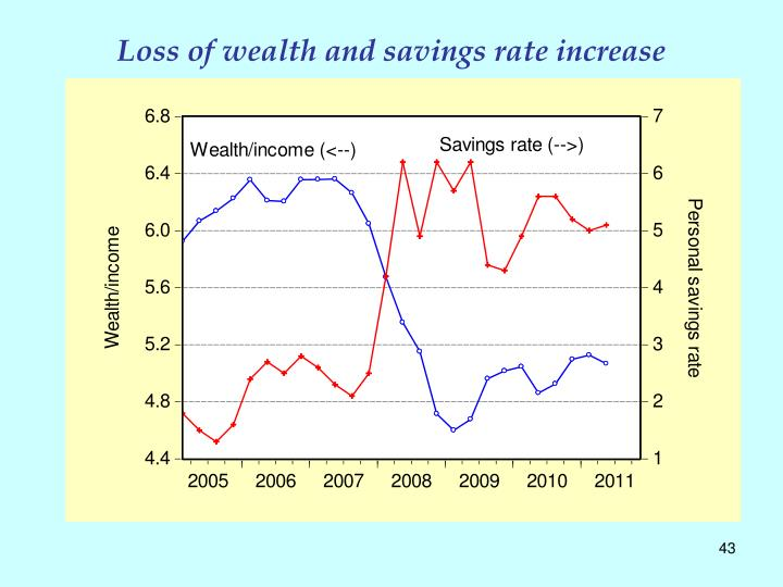 Loss of wealth and savings rate increase