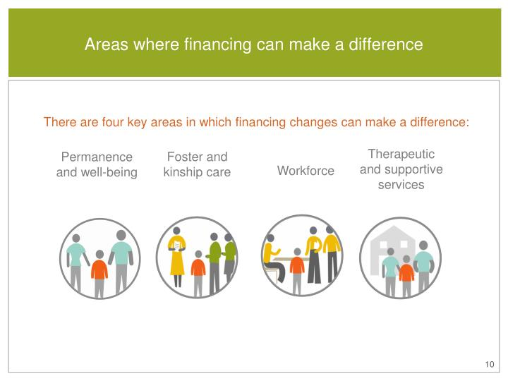 Areas where financing can make a difference