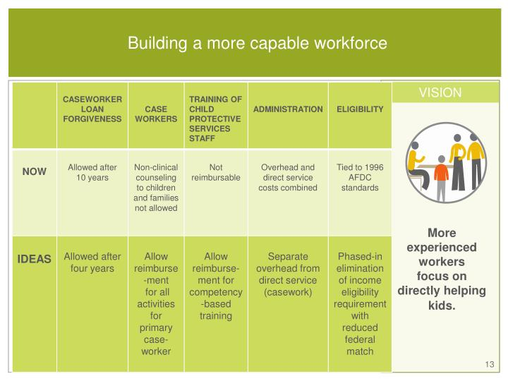 Building a more capable workforce