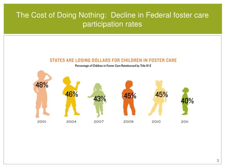 The cost of doing nothing decline in federal foster care participation rates