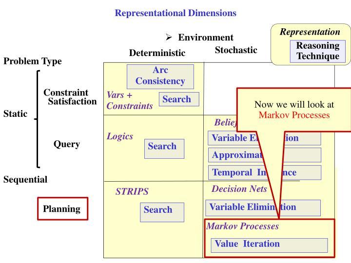 Representational Dimensions